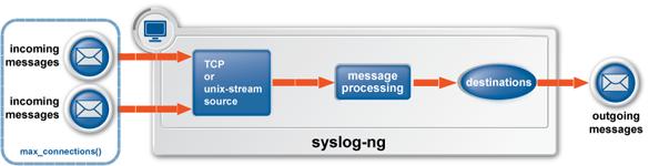 Distributed Logging: Syslog-ng & Splunk - igvita com