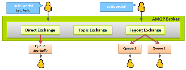 Advanced Messaging & Routing with AMQP - igvita com