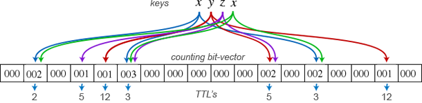 Flow Analysis & Time-based Bloom Filters - igvita com
