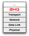 ZeroMQ: Modern & Fast Networking Stack - igvita com
