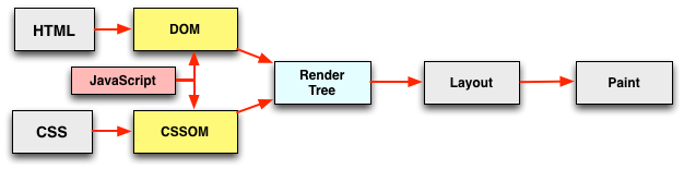 document render steps, with JavaScript