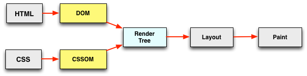 document render steps