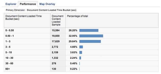 Google Analytics DOM timing report