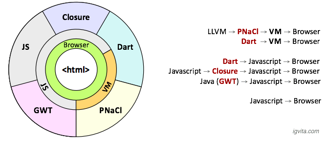 Google web toolkit gwt closure nacl dart js igvita regardless of the technology the end result at the center of the diagram is the plain old html page which is executed by the browser ccuart Choice Image