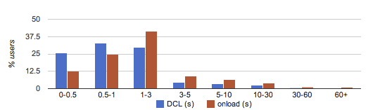 DCL vs. onload histogram
