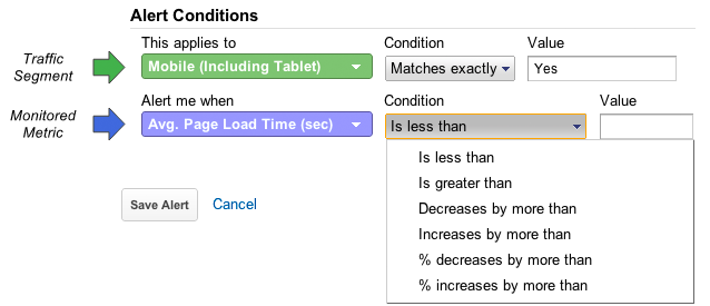 Web Performance Anomaly Detection with Google Analytics