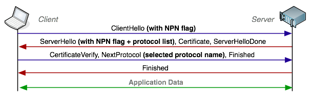 Simple SPDY and NPN Negotiation with HAProxy - igvita com