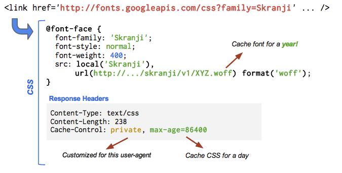 Web Fonts Performance: Making Pretty, Fast - igvita com