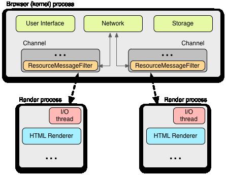 High Performance Networking in Google Chrome - igvita com