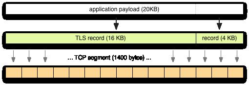 Optimizing TLS Record Size & Buffering Latency - igvita com
