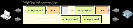 Configuring & Optimizing WebSocket Compression - igvita com