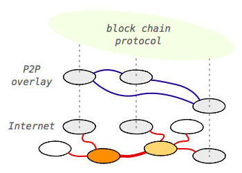 Minimum Viable Block Chain