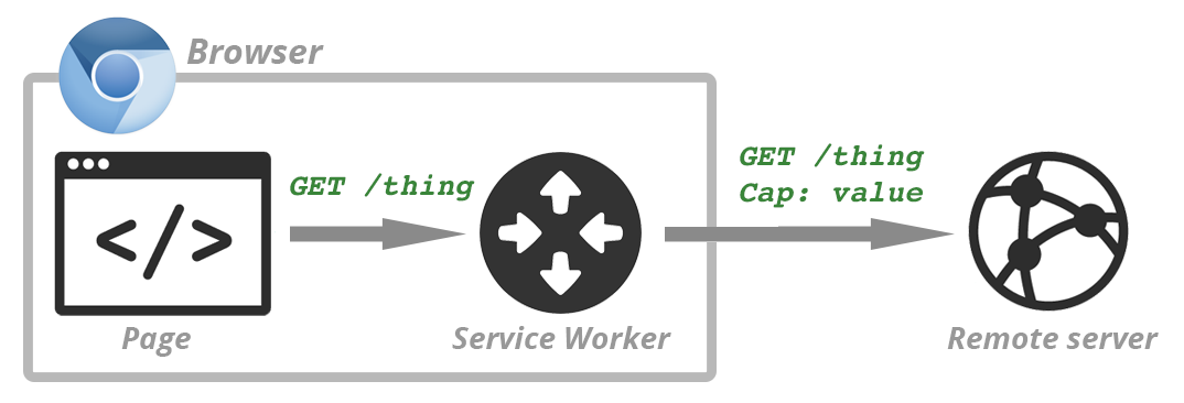 Capability Reporting with Service Worker - igvita com